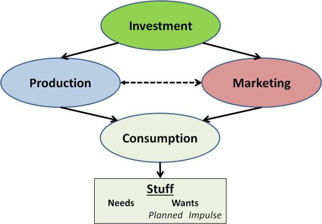 """High-level model suggesting relationships of key components related to """"Acquiring Stuff"""" within the American capitalist-based economy."""
