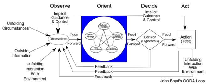 OODA Graphic